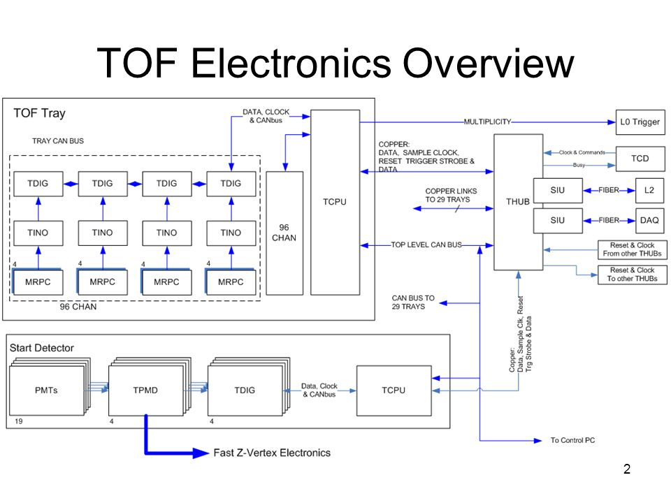 2 TOF Electronics Overview