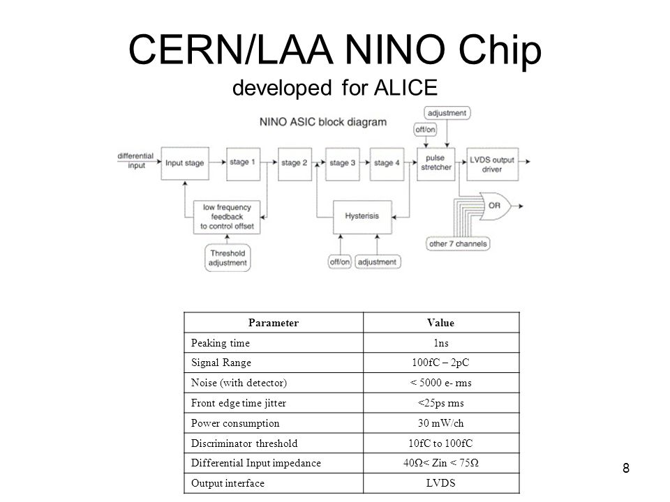 8 CERN/LAA NINO Chip developed for ALICE ParameterValue Peaking time1ns Signal Range100fC – 2pC Noise (with detector)< 5000 e- rms Front edge time jitter<25ps rms Power consumption30 mW/ch Discriminator threshold10fC to 100fC Differential Input impedance40Ω< Zin < 75Ω Output interfaceLVDS