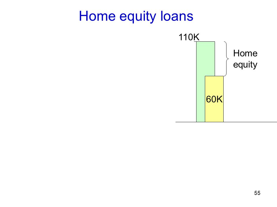 55 Home equity loans 60K 110K Home equity