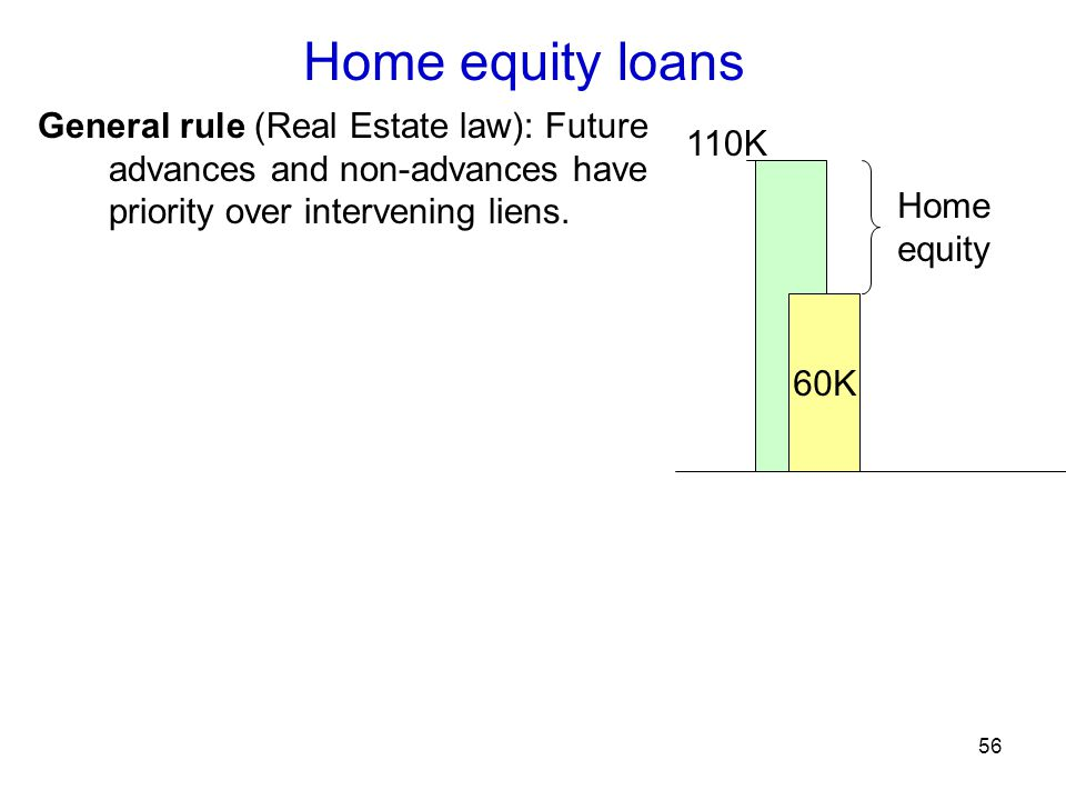 56 Home equity loans General rule (Real Estate law): Future advances and non-advances have priority over intervening liens.