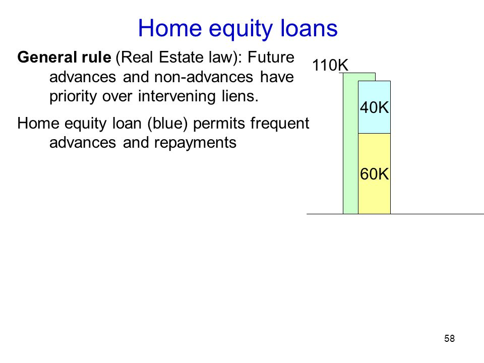 58 Home equity loans General rule (Real Estate law): Future advances and non-advances have priority over intervening liens.