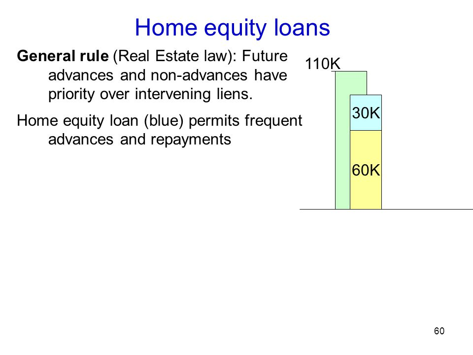 60 Home equity loans General rule (Real Estate law): Future advances and non-advances have priority over intervening liens.
