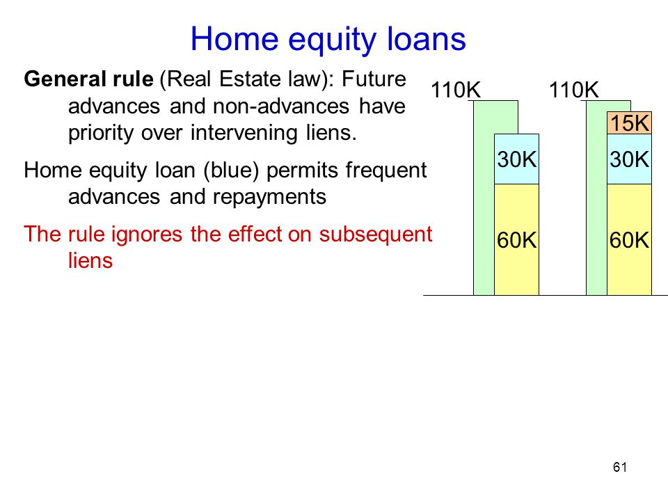 61 Home equity loans 60K 30K 110K 60K 15K 30K 110K General rule (Real Estate law): Future advances and non-advances have priority over intervening liens.