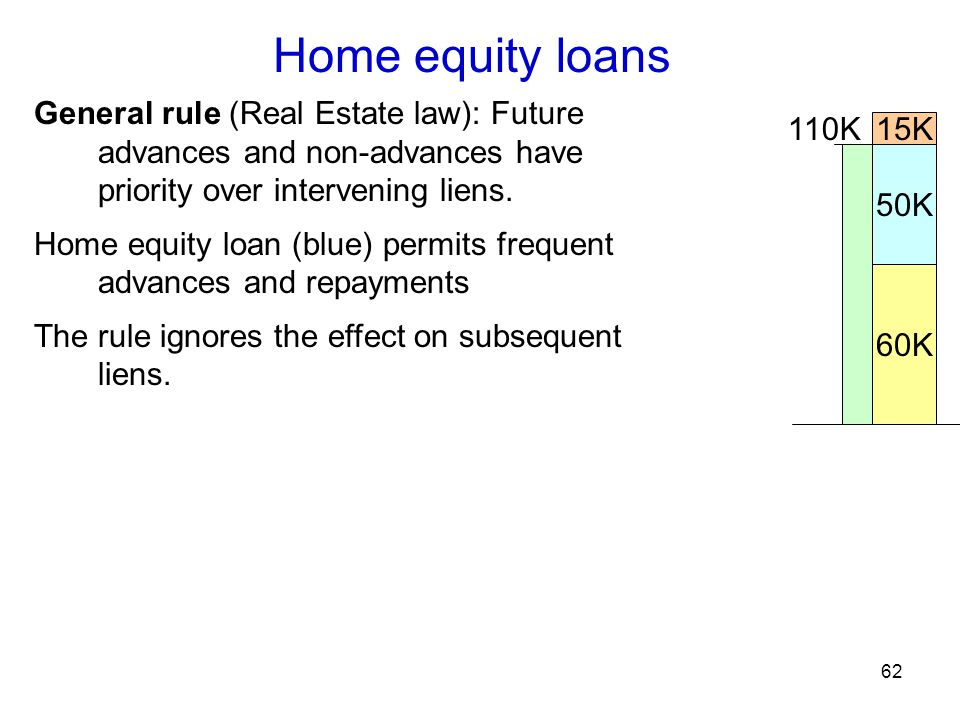 62 Home equity loans 60K 15K 50K 110K General rule (Real Estate law): Future advances and non-advances have priority over intervening liens.