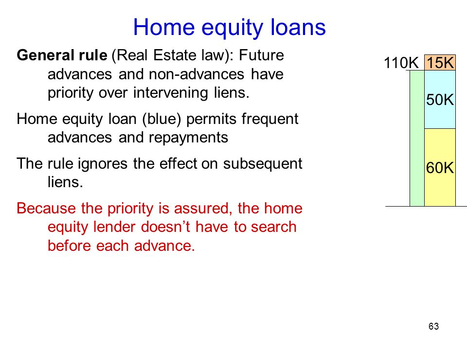 63 Home equity loans 60K 15K 50K 110K General rule (Real Estate law): Future advances and non-advances have priority over intervening liens.