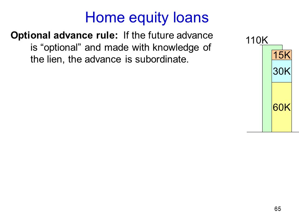 65 Home equity loans Optional advance rule: If the future advance is optional and made with knowledge of the lien, the advance is subordinate.