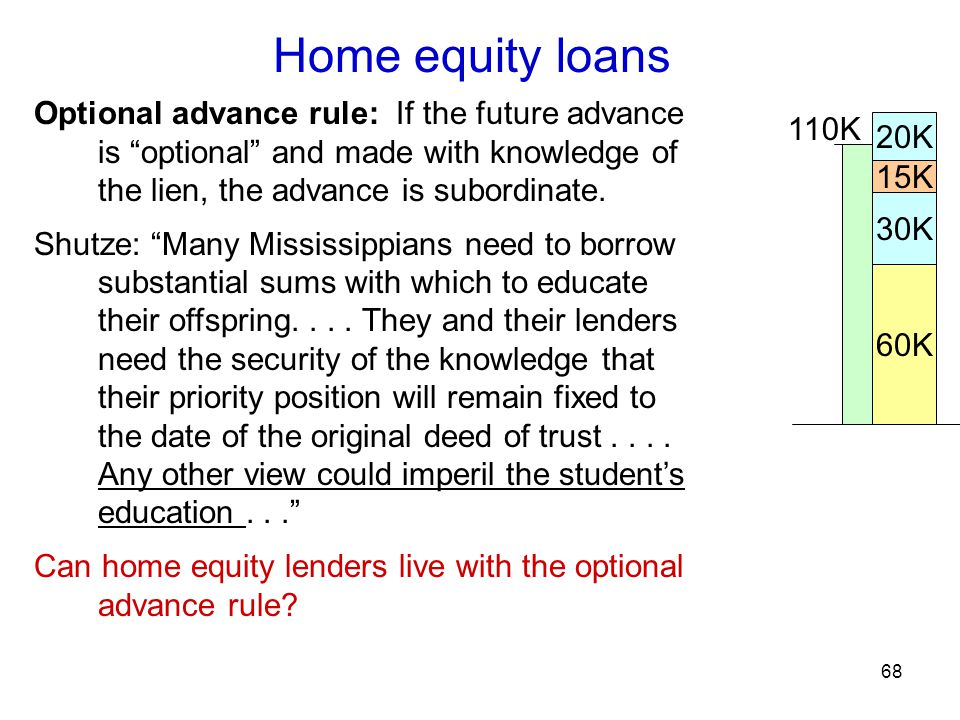 68 Home equity loans Optional advance rule: If the future advance is optional and made with knowledge of the lien, the advance is subordinate.