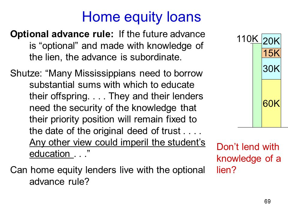 69 Home equity loans Optional advance rule: If the future advance is optional and made with knowledge of the lien, the advance is subordinate.