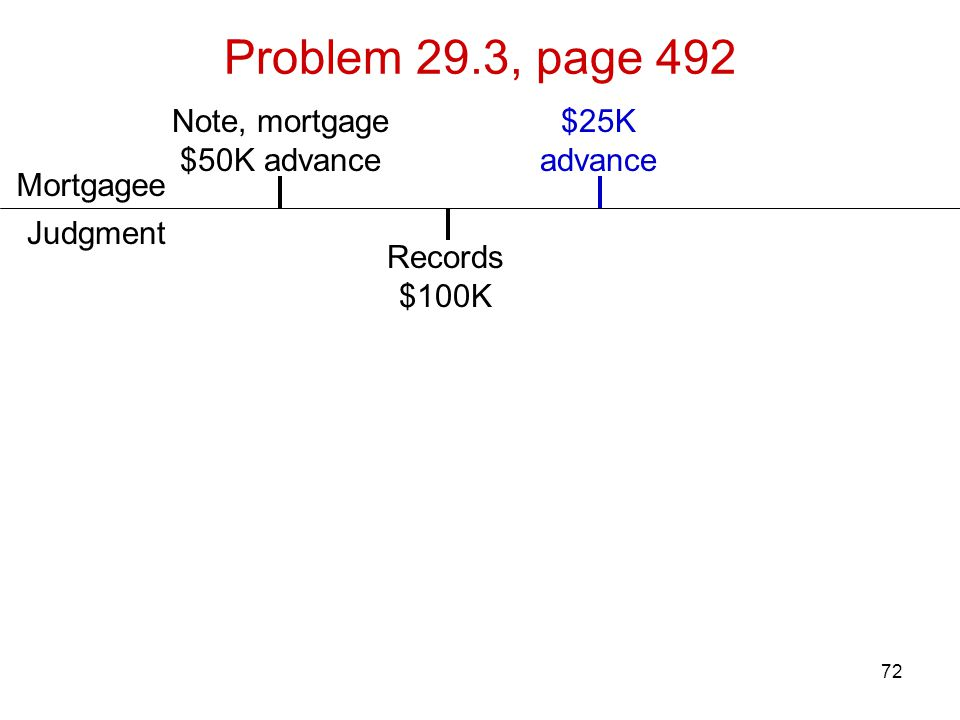 72 Problem 29.3, page 492 Records $100K Note, mortgage $50K advance Judgment Mortgagee $25K advance