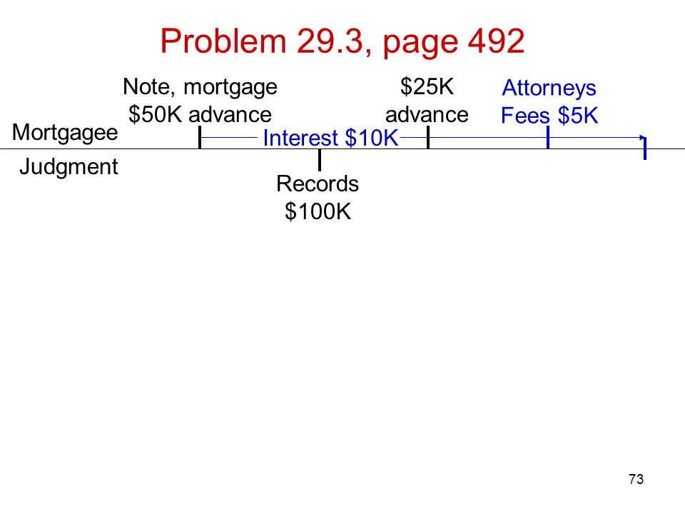 73 Problem 29.3, page 492 Attorneys Fees $5K Records $100K Note, mortgage $50K advance Judgment Mortgagee $25K advance Interest $10K