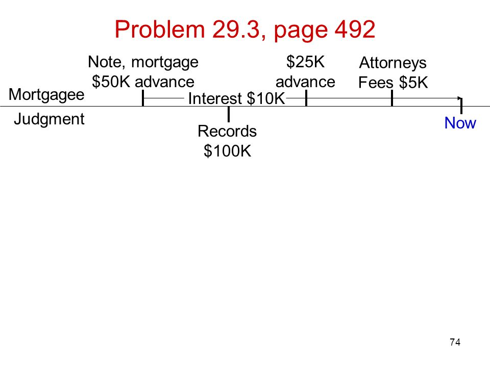 74 Problem 29.3, page 492 Attorneys Fees $5K Records $100K Note, mortgage $50K advance Judgment Mortgagee $25K advance Now Interest $10K