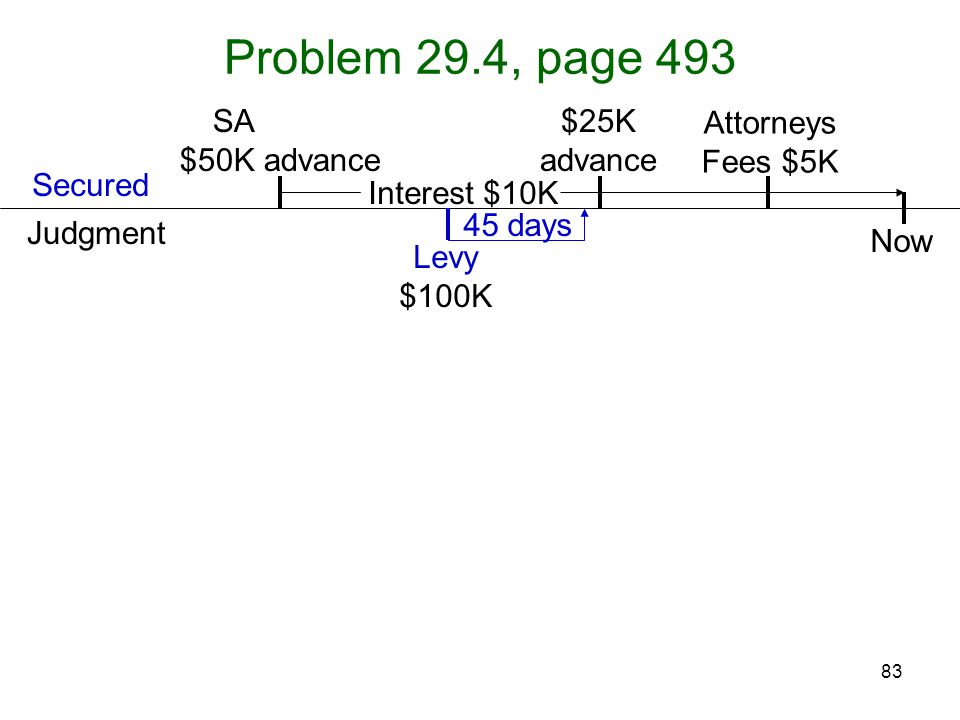 83 45 days Problem 29.4, page 493 Attorneys Fees $5K Levy $100K SA, filing, $50K advance Judgment Secured $25K advance Now Interest $10K