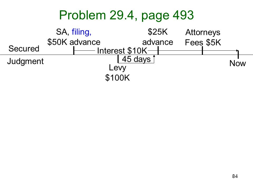84 45 days Problem 29.4, page 493 Attorneys Fees $5K Levy $100K SA, filing, $50K advance Judgment Secured $25K advance Now Interest $10K