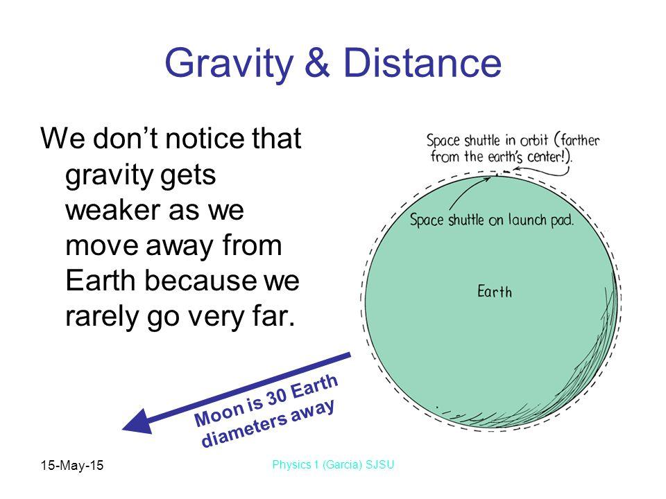 15-May-15 Physics 1 (Garcia) SJSU Chapter 9 Gravity  - ppt download