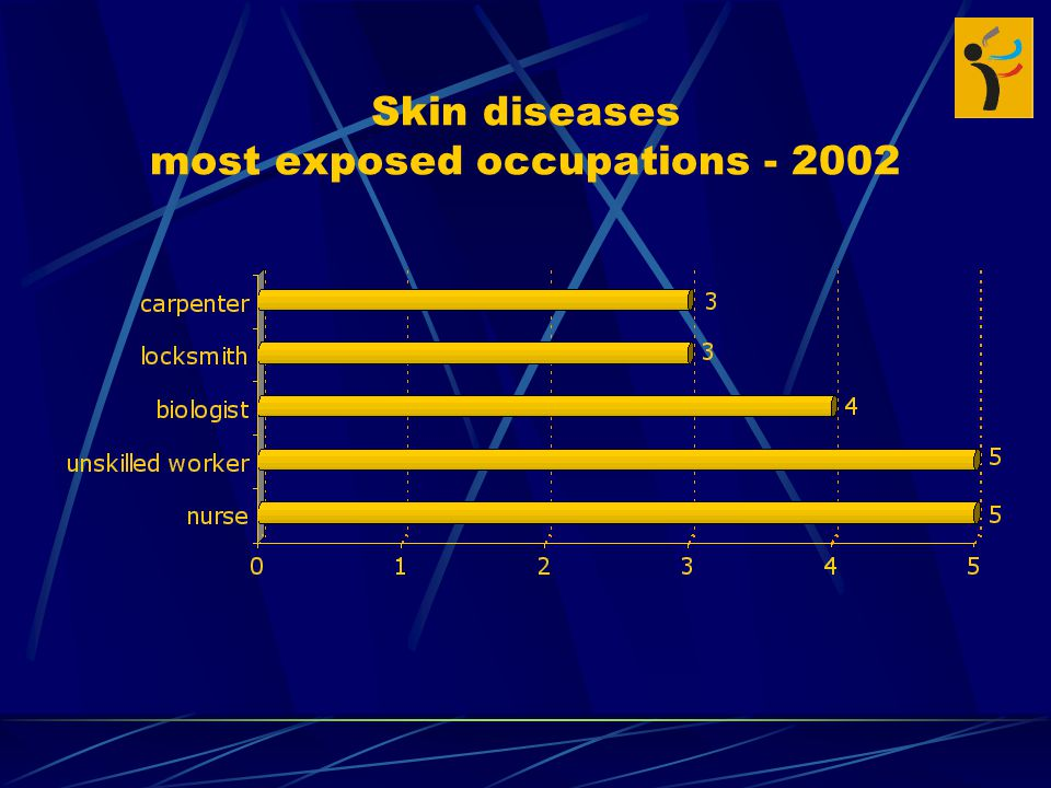 Skin diseases most exposed occupations
