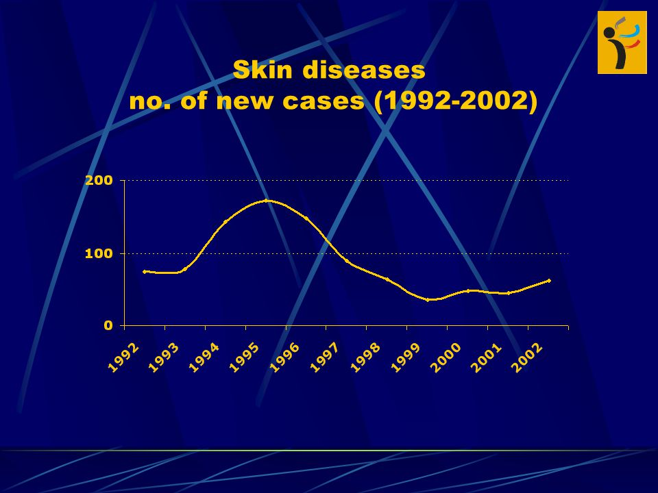 Skin diseases no. of new cases ( )