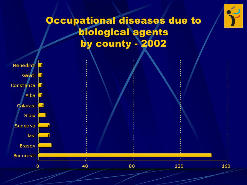 Occupational diseases due to biological agents by county