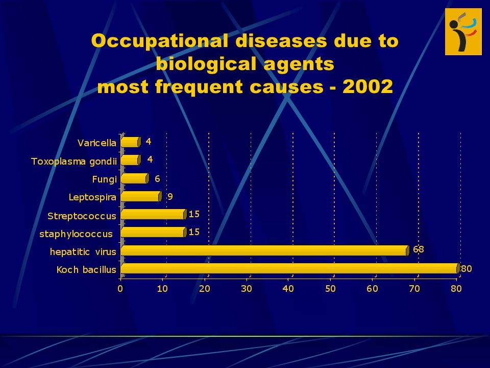 Occupational diseases due to biological agents most frequent causes