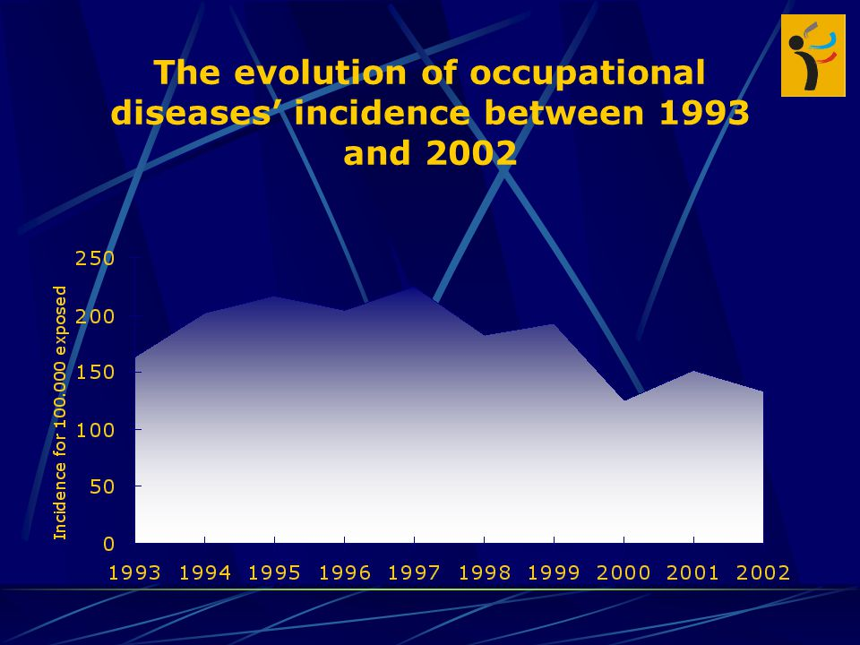 The evolution of occupational diseases' incidence between 1993 and 2002