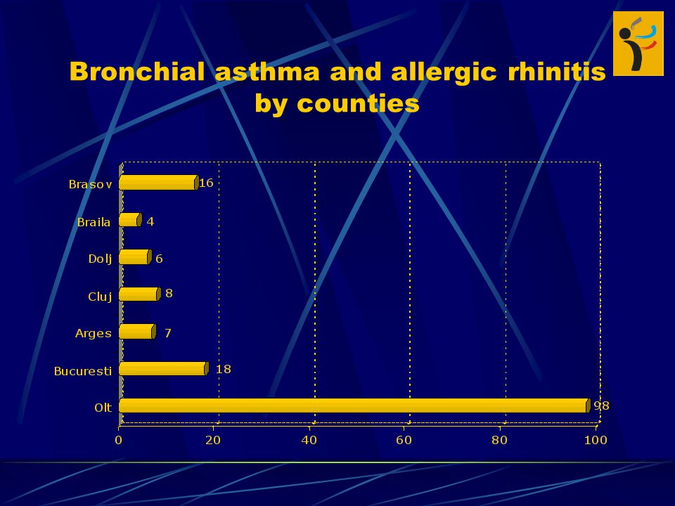 Bronchial asthma and allergic rhinitis by counties