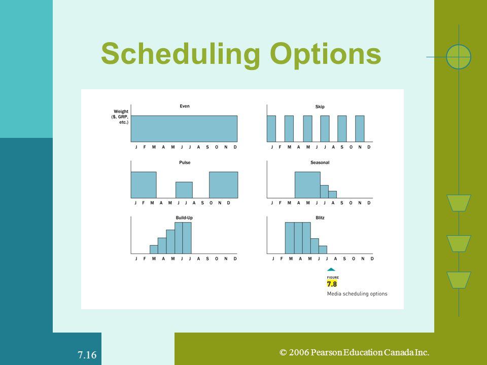 © 2006 Pearson Education Canada Inc Scheduling Options