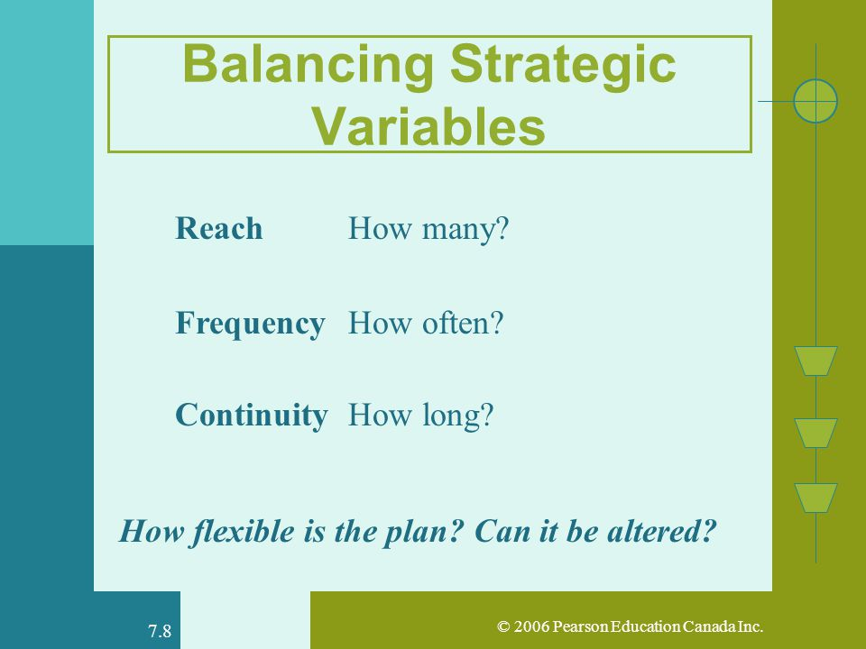 © 2006 Pearson Education Canada Inc. 7.8 Balancing Strategic Variables ReachHow many.