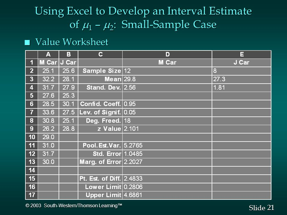 21 Slide © 2003 South-Western/Thomson Learning™ n Value Worksheet Using Excel to Develop an Interval Estimate of  1 –  2 : Small-Sample Case