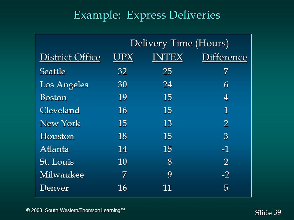 39 Slide © 2003 South-Western/Thomson Learning™ Delivery Time (Hours) Delivery Time (Hours) District OfficeUPX INTEX Difference Seattle Los Angeles Boston Cleveland New York Houston Atlanta St.