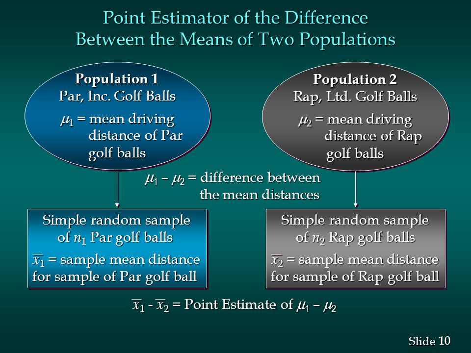 10 Slide Point Estimator of the Difference Between the Means of Two Populations Population 1 Par, Inc.