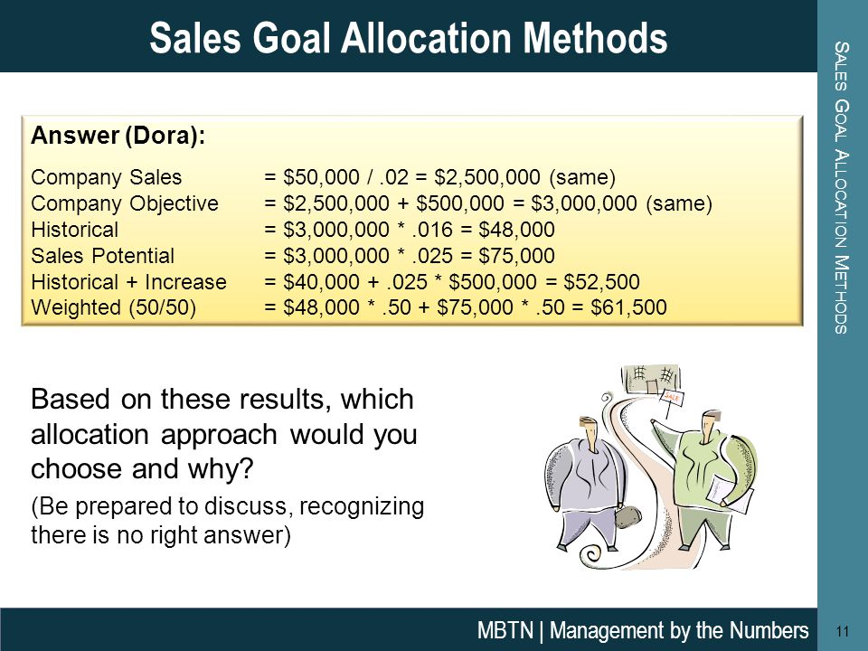 S ALES G OAL A LLOCATION M ETHODS 11 Sales Goal Allocation Methods MBTN | Management by the Numbers Answer (Dora): Company Sales = $50,000 /.02 = $2,500,000 (same) Company Objective= $2,500,000 + $500,000 = $3,000,000 (same) Historical = $3,000,000 *.016 = $48,000 Sales Potential = $3,000,000 *.025 = $75,000 Historical + Increase= $40, * $500,000 = $52,500 Weighted (50/50) = $48,000 *.50 + $75,000 *.50 = $61,500 Based on these results, which allocation approach would you choose and why.