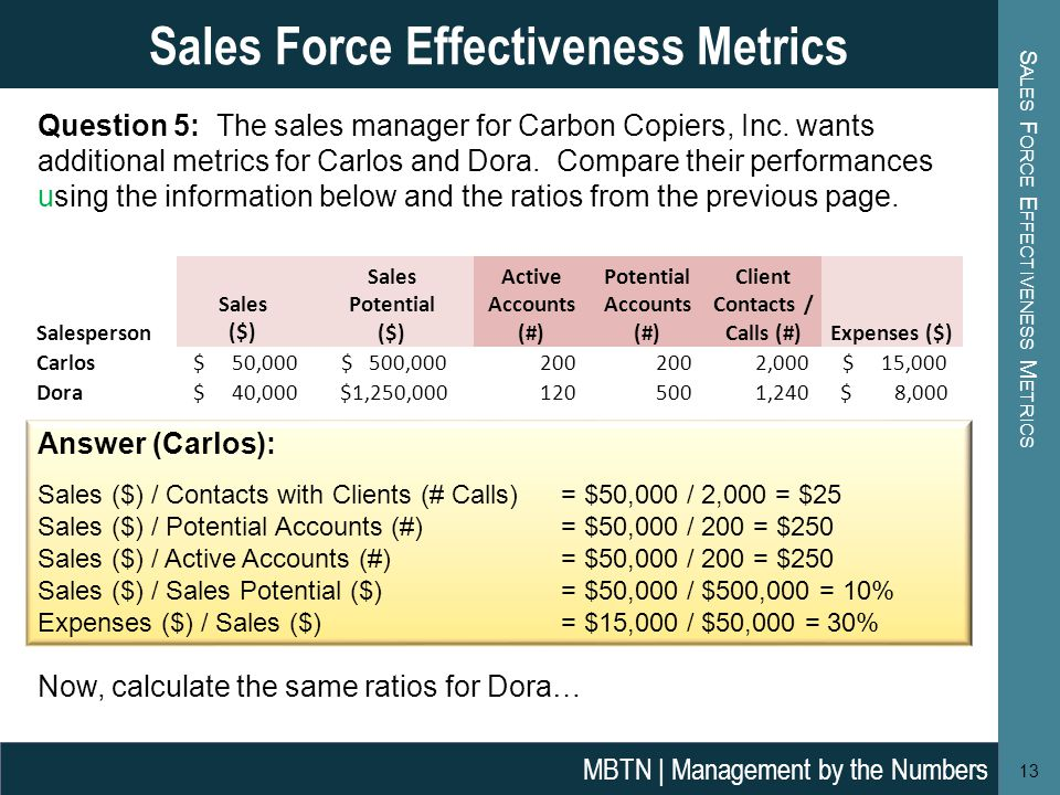 S ALES F ORCE E FFECTIVENESS M ETRICS 13 Sales Force Effectiveness Metrics MBTN | Management by the Numbers Question 5: The sales manager for Carbon Copiers, Inc.