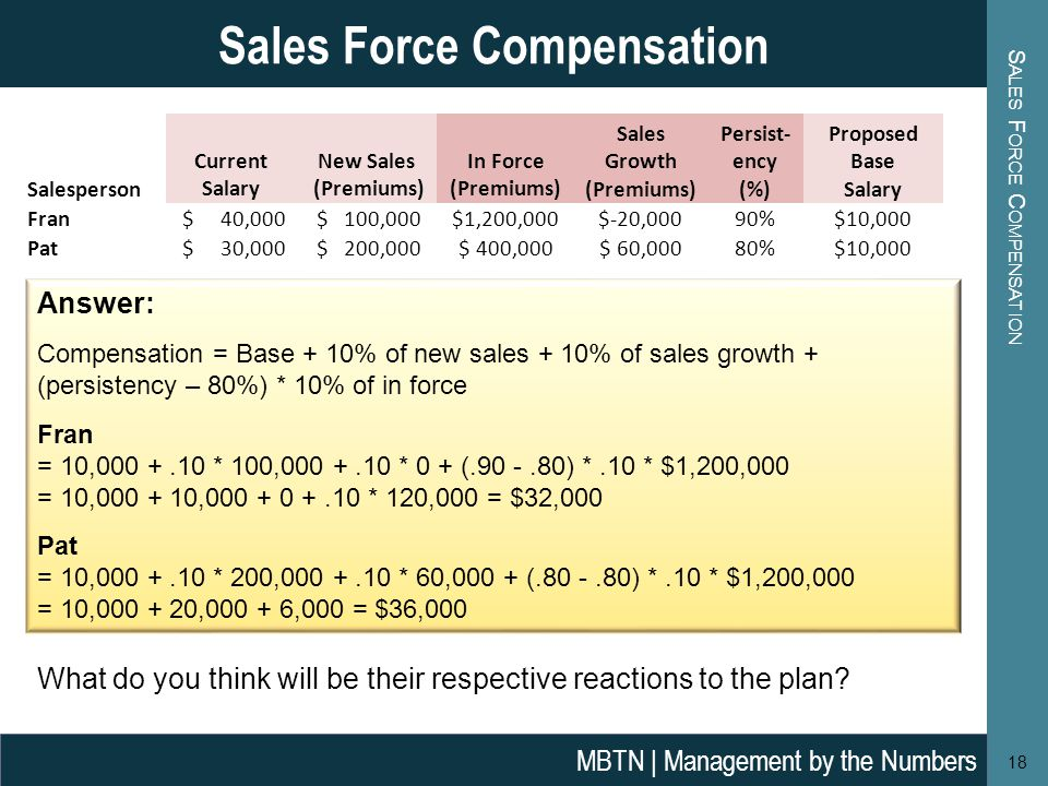 S ALES F ORCE C OMPENSATION 18 Sales Force Compensation MBTN | Management by the Numbers Answer: Compensation = Base + 10% of new sales + 10% of sales growth + (persistency – 80%) * 10% of in force Fran = 10, * 100, * 0 + ( ) *.10 * $1,200,000 = 10, , * 120,000 = $32,000 Pat = 10, * 200, * 60,000 + ( ) *.10 * $1,200,000 = 10, , ,000 = $36,000 Salesperson Current Salary New Sales (Premiums) In Force (Premiums) Sales Growth (Premiums) Persist- ency (%) Proposed Base Salary Fran $ 40,000 $ 100,000$1,200,000$-20,00090%$10,000 Pat $ 30,000 $ 200,000$ 400,000$ 60,00080%$10,000 What do you think will be their respective reactions to the plan