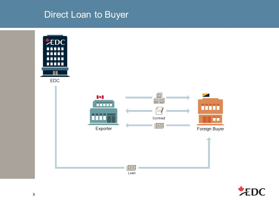 Direct Loan to Buyer 9 EDC Loan Exporter Contract Foreign Buyer