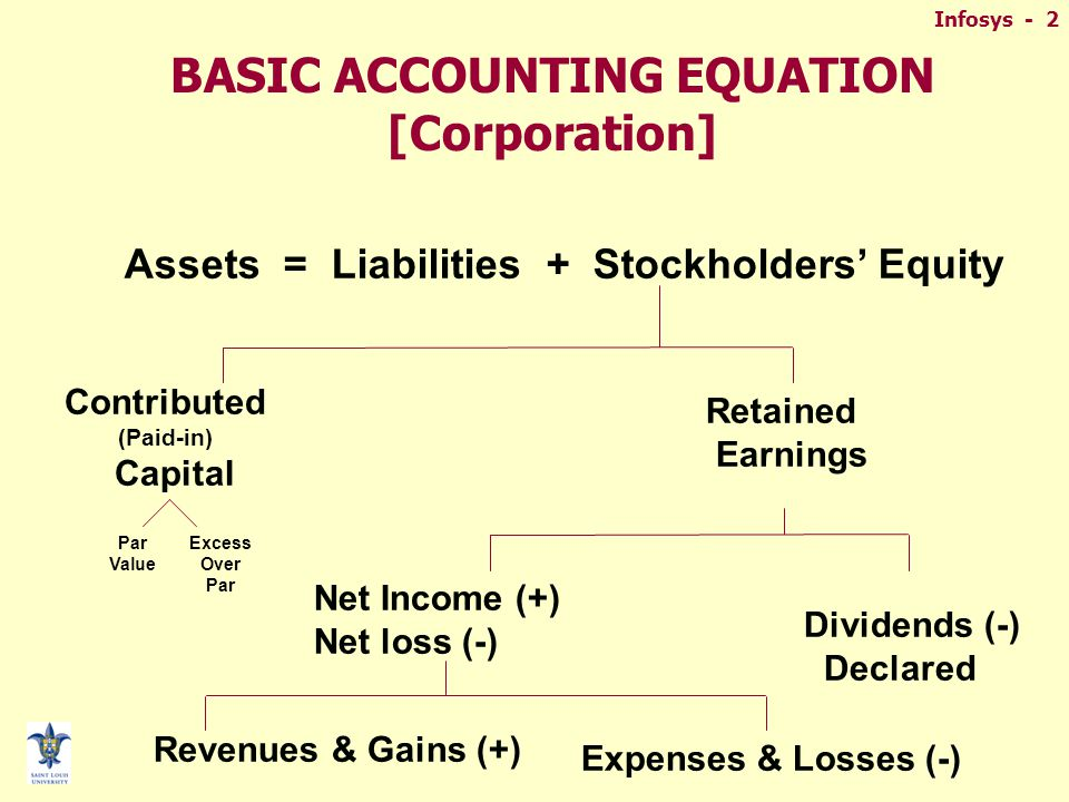 Infosys - 2 BASIC ACCOUNTING EQUATION [Corporation] Assets = Liabilities + Stockholders' Equity Contributed (Paid-in) Capital Retained Earnings Net Income (+) Net loss (-) Dividends (-) Declared Revenues & Gains (+) Expenses & Losses (-) Par Value Excess Over Par