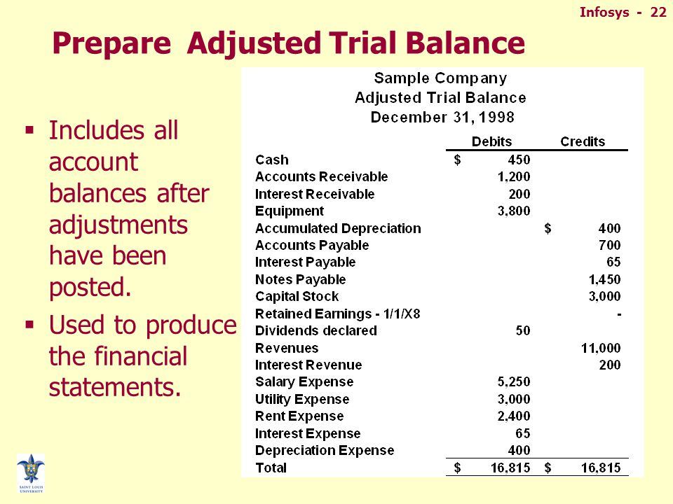 Infosys - 22 Prepare Adjusted Trial Balance  Includes all account balances after adjustments have been posted.