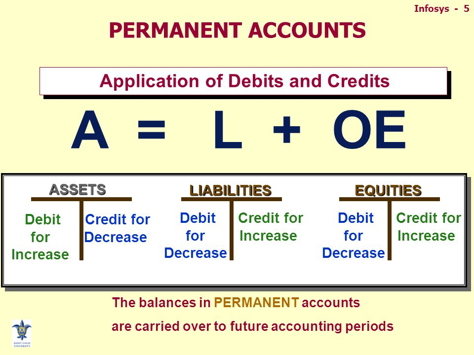 Infosys - 5ASSETS Debit for Increase Credit for Decrease LIABILITIES Debit for Decrease Credit for Increase EQUITIES Debit for Decrease Credit for Increase Application of Debits and Credits A = L + OE PERMANENT ACCOUNTS The balances in PERMANENT accounts are carried over to future accounting periods