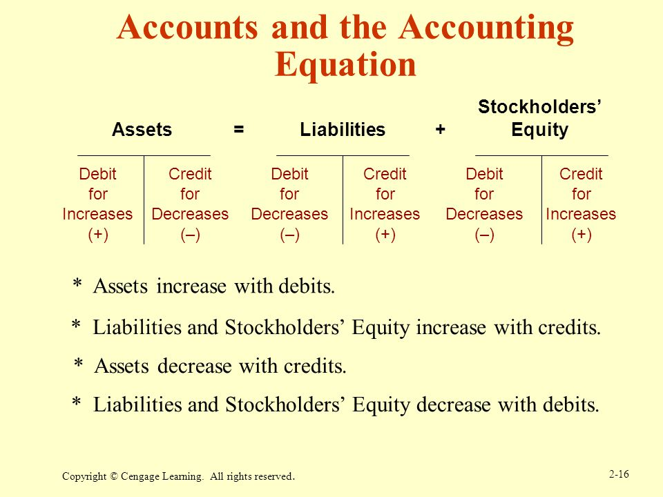 decreases an asset and decreases equity