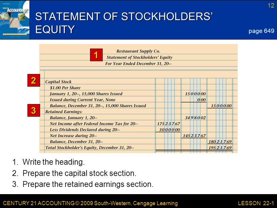 CENTURY 21 ACCOUNTING © 2009 South-Western, Cengage Learning 12 LESSON 22-1 STATEMENT OF STOCKHOLDERS' EQUITY page Prepare the capital stock section.
