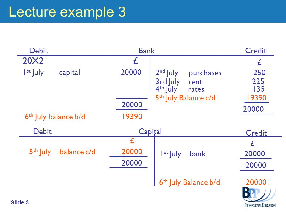 Slide 3 Lecture example 3 Debit Credit £ 2 nd July purchases 250 Debit Credit Bank Capital 20X2 £ 1 st July capital £ 1 st July bank rd July rent th July rates th July Balance c/d th July balance b/d th July Balance b/d £ 5 th July balance c/d 20000