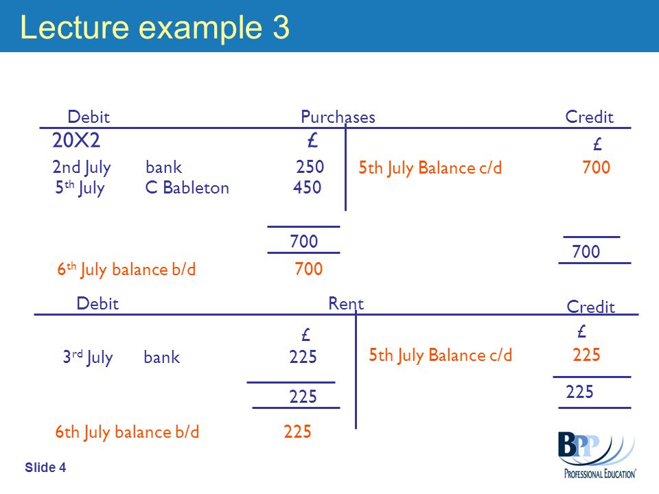 Slide 4 Lecture example 3 Debit Credit £ 5th July Balance c/d 700 Debit Credit Purchases Rent 20X2 £ 2nd July bank 250 £ 5th July Balance c/d th July balance b/d th July C Bableton 450 6th July balance b/d 225 £ 3 rd July bank 225