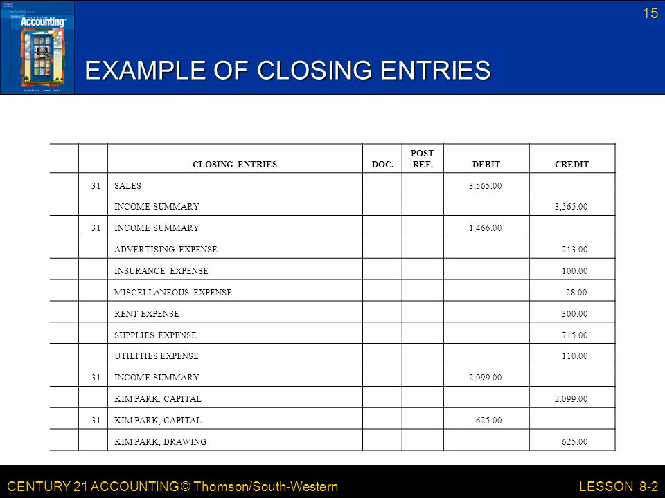 CENTURY 21 ACCOUNTING © Thomson/South-Western 15 LESSON 8-2 EXAMPLE OF CLOSING ENTRIES CLOSING ENTRIES DOC.