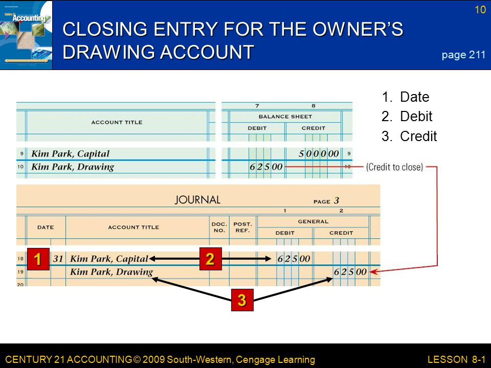 CENTURY 21 ACCOUNTING © 2009 South-Western, Cengage Learning 10 LESSON 8-1 CLOSING ENTRY FOR THE OWNER'S DRAWING ACCOUNT page Credit 2.Debit 1.Date 1 2 3