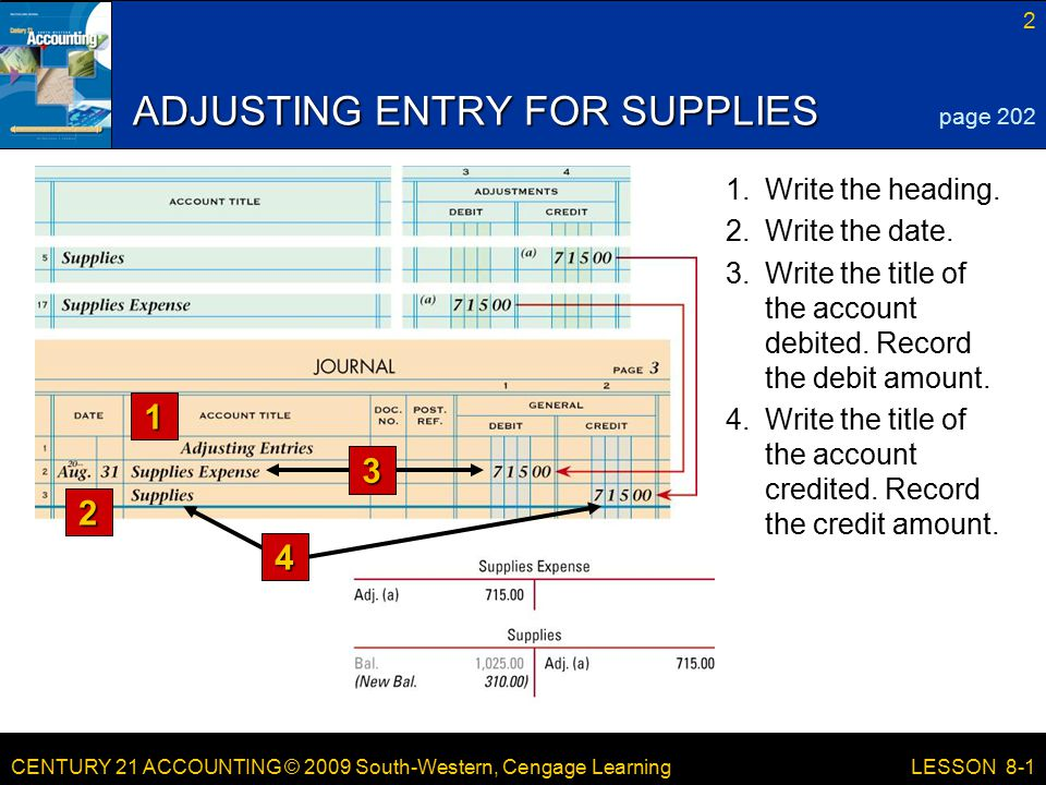 CENTURY 21 ACCOUNTING © 2009 South-Western, Cengage Learning 2 LESSON 8-1 ADJUSTING ENTRY FOR SUPPLIES 1 2 page Write the title of the account credited.