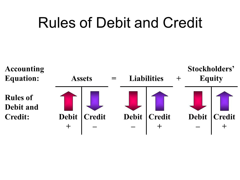 Rules of Debit and Credit Accounting Equation:Assets=Liabilities+ Stockholders' Equity Rules of Debit and Credit: Debit + Debit – Debit – Credit – Credit + Credit +