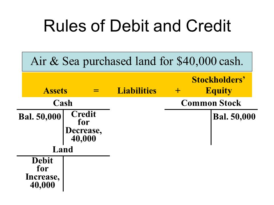 Rules of Debit and Credit Air & Sea purchased land for $40,000 cash.