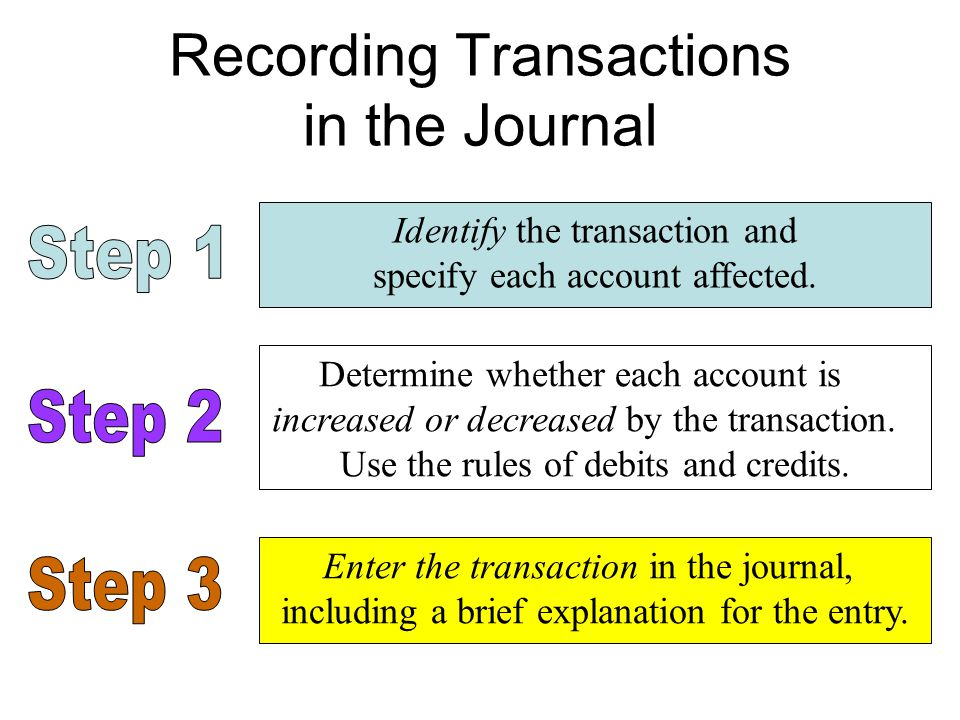 Recording Transactions in the Journal Identify the transaction and specify each account affected.