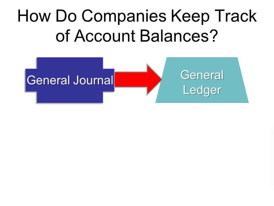 How Do Companies Keep Track of Account Balances General Journal General Ledger