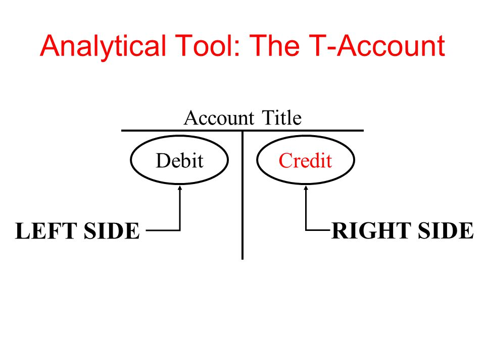 Analytical Tool: The T-Account Account Title Debit LEFT SIDE RIGHT SIDE Credit