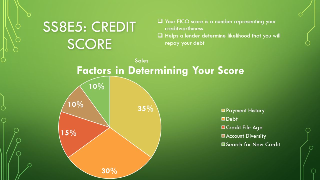 SS8E5: CREDIT SCORE  Your FICO score is a number representing your creditworthiness  Helps a lender determine likelihood that you will repay your debt Factors in Determining Your Score