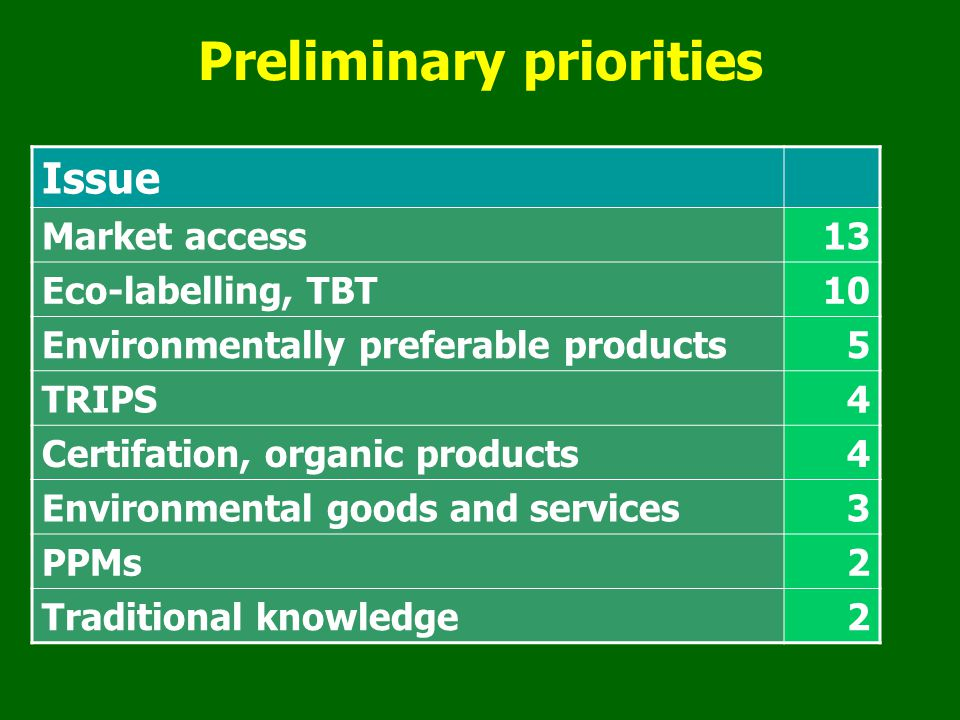 Preliminary priorities Issue Market access13 Eco-labelling, TBT10 Environmentally preferable products5 TRIPS4 Certifation, organic products4 Environmental goods and services3 PPMs2 Traditional knowledge2